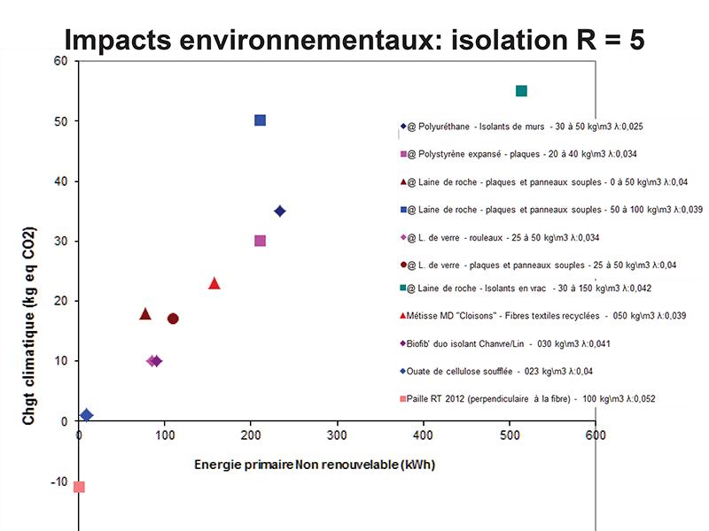 Impacts environnementaux de la construction en paille